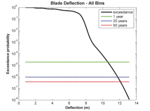 blade_deflection_all_bins