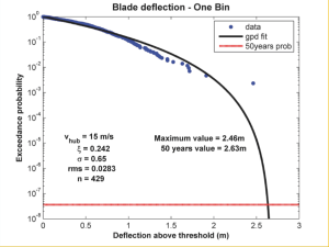 blade_deflection_one_bin